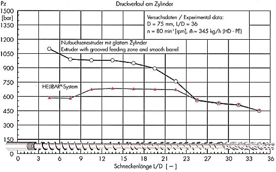 график изменения давления по длине шнека